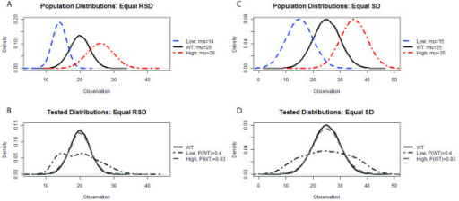Synthetic Populations used in Testing. Synthetic data were generated to measure the performance of the three different methods in a case where 'ground truth' is known. Samples were randomly drawn from a low abundance population (Low, blue line), high abundance population (High, red line) or a WT population (WT, black line) as shown in the upper panels (A, C). Two population structures were sampled, one with a low probability of WT, P(WT = 0.4), and the other with a high probability of WT, P(WT) = 0.93, shown in the lower panels (B, C). To test the effect of population shape, equal relative standard deviation (RSD = 15%, A and B) or equal standard deviation (SD = 5, C and D) were independently tested.