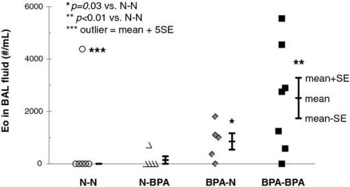BPA effects on OVA induced airway inflammation. Eosinophil counts in BAL fluid 18 days after i.p. injection of OVA. Bars indicate the mean ± SE for groups. N = 4-9 litters. *p = 0.03 and **p < 0.01 compared with OVA-sensitized pups from non BPA exposed mothers. *** The eosinophil number in one BAL fluid was 5SE greater than the mean of the other samples. It was considered an outlier and not included in the statistics. There was no significant difference between any of the non OVA-sensitized groups