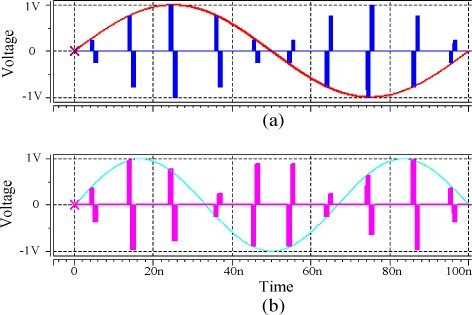 Operations of the memristor emulator-based neuron. Input signals sampled with doublet pulses from two different sinusoidal signals were applied to the memristor bridge synapses, (a) input voltage signal for ξ = −0.25; (b) input voltage signal for ξ = 0.1; (c) weighted voltage signals with ξ = −0.25; (d) weighted voltage signals with ξ = 0.1 and (e) weighted sum appeared at the output of the neuron.