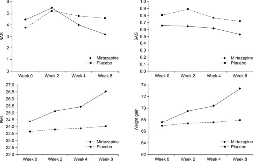 Changes of akathisia, extrapyramidal symptom, body mass index and weight over time between mirtazapine and placebo groups.