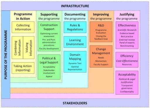 Framework for programmes of assessment.