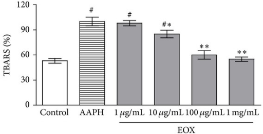 TBARS in vitro. Lipid extracted from egg yolk was subjected to oxidative damage by incubation with AAPH, and the ability of different concentrations of EOX to prevent TBARS formation was analyzed. Control means basal lipid peroxidation with vehicle alone (DMSO 10%); AAPH alone group is considered as 100% of oxidative damage. Values represent mean ± S.E.M., n = 4, experiments in triplicate. #P < 0.001versus control;  *P < 0.05 and  **P < 0.001 different versus AAPH group (system) (ANOVA followed by Tukey's test).