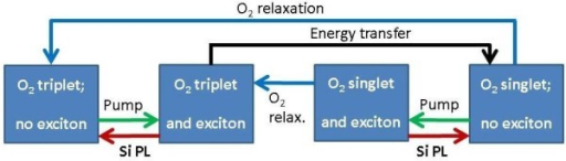 Schematic overview of energy transfer from photoexcited excitons in siliconnanoparticles to absorbed oxygen molecules. Optical excitation (greenarrows, 'pump') generates excitons confined in silicon nanoparticlesthat can recombine to emit photoluminescence (red arrows, 'PL') or cantransfer energy to those absorbed oxygen molecules that are in the triplet groundstate (black arrow, 'energy transfer'). Excited oxygen molecules inthe singlet state can return to their ground state (blue arrows,'relaxation') via emission of luminescence and/or non-radiativerelaxation processes.