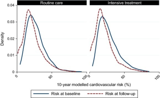 Distribution of 10-year modelled cardiovascular risk at baseline and 5.7-year follow-up in the ADDITION-Europe trial cohort by treatment group.