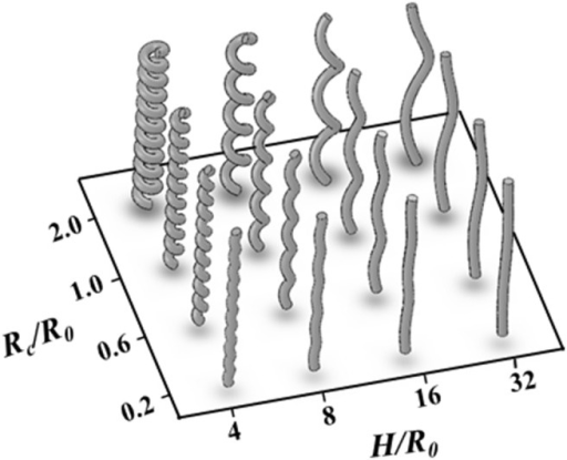 Helical tubes with different helical pitches (H/R0) and radii of curvatures (Rc/R0).
