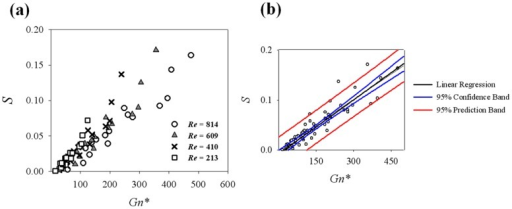 Variations of swirling intensity (S) with respect to Gn*.(a) Effect of Re on swirling intensity variation, (b) a linear regression curve (S = 0.0004×Gn*–0.0075, R2 = 0.834) and 95% confidence and prediction bands.