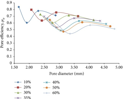 Plots depicting variation of pore efficiency under combined loading, μo, against pore diameter for different percentages of porosity of 3D porous FE cantilever beam models subjected to combined loading action.