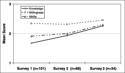 Mean scores on research knowledge, willingness, and ability to conduct research.