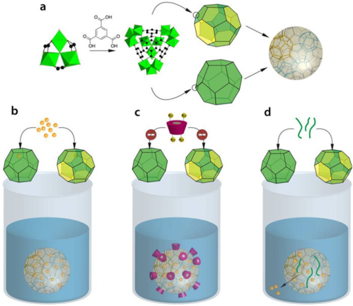 "Schematic representation of nanoMOFs ""green"" synthesis, drug loading and surface modification procedures.(a) NanoMOFs formed by spontaneous coordination between Fe(III) trimers and trimesic acid into hybrid supertetrahedra which further assemble giving rise to a porous zeotypic architecture. Two different types of mesoporous cages delimited by microporous windows are present in this structure: small cages (25 Å) simplified as dodecahedrons with 12 pentagonal faces (openings 5.6 Å) and large cages (29 Å) symbolized as polyhedra consisting of 12 pentagonal and 4 hexagonal faces (openings 8.6 Å). Drug loading can be achieved simply by soaking in aqueous solution. (b) Drug molecules provided with suitable size can be absorbed within the porous core interacting with the nanoparticles matrix by non covalent links with the organic linkers or/and with the Lewis acid Fe(III) sites. (c) Due to their phosphate groups, CD-P strongly interact with the nanoMOFs by coordination with the available Fe(III) sites at the surface, but cannot penetrate inside the matrix because they are too bulky to cross the nanoparticles microporous windows. (d) Coating materials able to penetrate within the MOF porosity can lead to uncontrolled drug release."