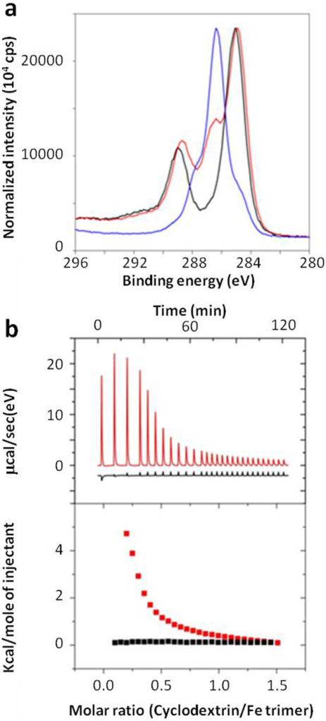 Evaluation of the nanoMOFs-CD-P interaction.(a) C1s binding energy spectra obtained by XPS for nanoMOFs (black), CD-P (blue) and CDP-modified nanoMOFs (red). (b) Thermograms obtained by ITC as the result of the nanoMOF interaction with CD (red) or CD-P aqueous solutions (black).