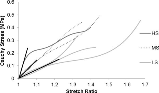 Cauchy stress and stretch ratio plots of the plaque samples grouped by initial stiffness. The dark grey represents high stiffness (HS), the dashed line represents medium stiffness (MS) and the light grey represents low stiffness (LS). Note Mechanical data extracted from Mulvihill et al. 2013.