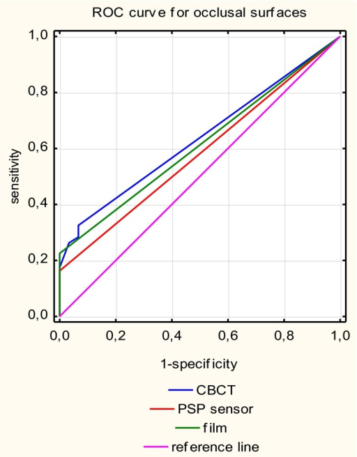 Receiver operating curves for each caries detection methods for occlusal surfaces