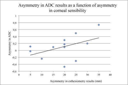 Asymmetry in the corneal sensitivity (affected eye minus non-affected eye) as a function of the asymmetry in apparent diffusion coefficient (ADC) results (higher value minus lower value) in patients with a proven or strongly presumed keratitis or keratouveitis related to either HSV or VZV.The solid line indicates the significant correlation between results (Spearman test, P = 0.05).