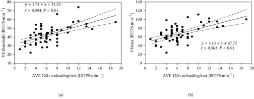 Relationships between minute ventilation measured at the ventilatory threshold (VE threshold) and maximal oxygen uptake (VEmax) during an incremental cycling exercise and the maximal VE changes measured at 120 s of unloaded cycling exercise. All subjects were pooled together for this analysis. Regression line with 95% confidence intervals.