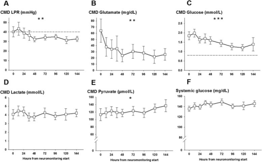 Mean lactate-to-pyruvate ratio (LPR), glutamate, glucose, lactate, and pyruvate levels in the cerebral microdialysate and systemic glucose levels of 26 aneurysmal subarachnoid hemorrhage patients at given time points after neuromonitoring was started. Significant decrease of CMD-LPR (A), CMD-glutamate (B), and CMD-glucose (C). **P <0.01, ***P <0.001. Dashed lines indicate commonly used cutoffs (CMD-LPR at 40 and CMD-glucose at 0.7 mmol/L). Panel (D-F) Shows CMD-lactate, CMD-pyruvate and systemic glucose levels over time with significant increase of CMD-pyruvate levels (E) (*P <0.05). CMD-lactate (D) and systemic glucose levels (F) remained stable over the neuromonitoring time. Values are presented as mean ± standard error of the mean.
