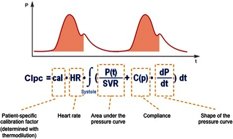 Pulse-contour algorithm of the PiCCO-device. CIpc: Pulse-contour-derived Cardiac Index. SVR: Systemic Vascular Resistance. P(t): arterial pressure at any time. C(p): arterial compliance continuously adjusted for arterial pressure (proprietary algorithm).