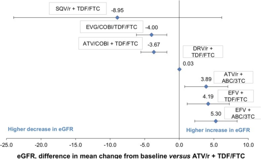 Results from the MTC: Difference in mean change in eGFR from baseline at 48 weeks (using CG method).CG: Cockcroft–Gault; eGFR: estimated Glomerular Filtration Rate; MTC: Mixed-Treatment Comparison.