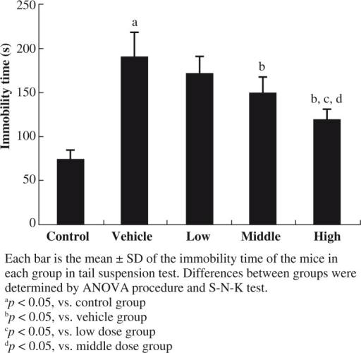 Effects of EGb761 on immobility time in tail suspension test (TST)