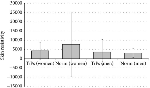 Mean value of skin resistivity for TrPs-positive compared to the surrounding tissue (norm) after sex division.