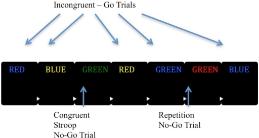 "Graphic representation of the EAT task. The EAT presents a serial stream of single color words in incongruent fonts, with the word presented for 900 ms followed by a random inter-trial interval between 1000 and 1500 ms. Participants were trained to respond to each of the words with a single 'Go trial' button press, and withhold this response when either of two different circumstances arose. The first was if the same word was presented on two consecutive trials (Repeat No-go), and the second was if the word and color font of the word match (Congruent Stroop No-go). To indicate 'error awareness' participants were trained to press the error button on the trial following any commission errors. Adapted from ""Neural Mechanisms Involved in Error Processing: A Comparison of Errors Made With and Without Awareness,"" by Hester et al. (2005)."