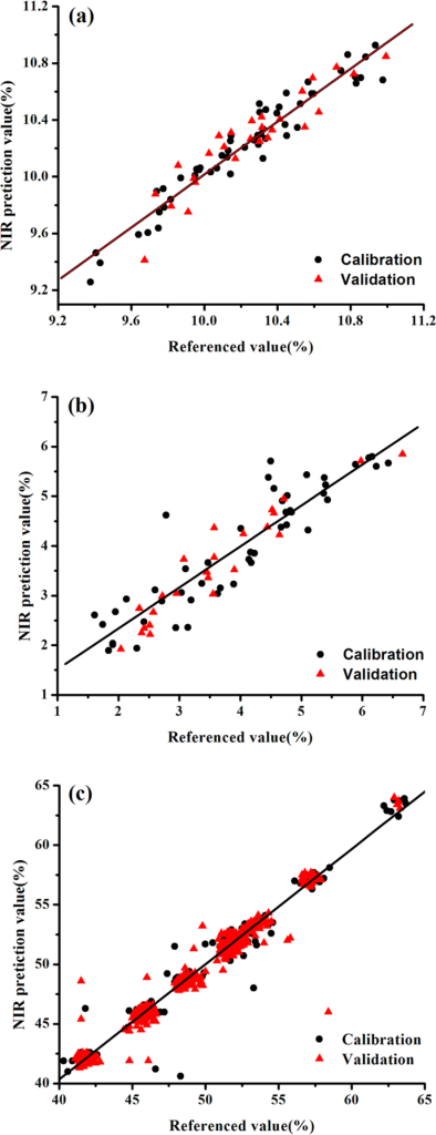 Correlation between the prediction and reference values of corn samples (a), Yinhuang granules samples (b) and pharmaceutical tablets sample (c).