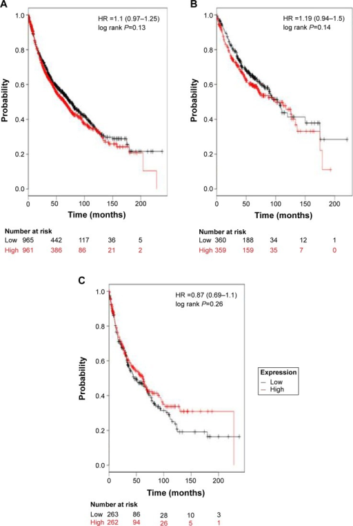 The prognostic value of ALDH1L1 expression.Notes: The desired Affymetrix ID is valid: 205208_at (ALDH1L1). (A) Survival curves are plotted for all patients (n=1,926). (B) Survival curves are plotted for adenocarcinoma (n=719). (C) Survival curves are plotted for squamous cell carcinoma (n=525). Data was analyzed using Kaplan Meier Plotter (www.kmplot.com).Abbreviation: HR, hazard ratio.