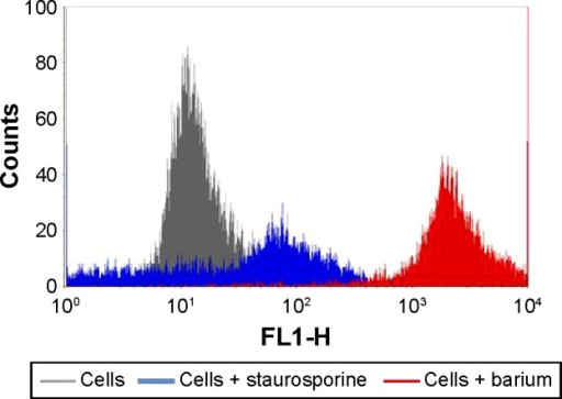 Apoptosis of colostral MN phagocytes exposed to barium (1 ng/nL) and staurosporine (Sigma-Aldrich Co., St Louis, MO, USA) indicated by fluorescence intensity.Notes: Cells were stained with Annexin V-FITC (Sigma-Aldrich Co.). Immunofluorescence analyses were carried out by flow cytometry (FACScalibur; BD Biosciences, San Jose, CA, USA).