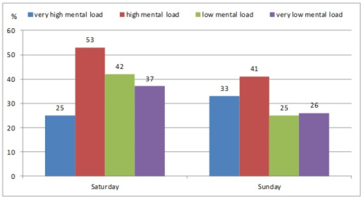 Meeting the recommendation of 11,000 steps/day on weekend days in  participants with various levels