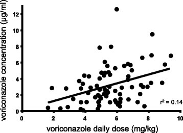 Relationship between voriconazole dosages per patient weight and voriconazole trough concentration. Each point represents a measurement. The linear regression curve is presented with coefficient of determination (r2)