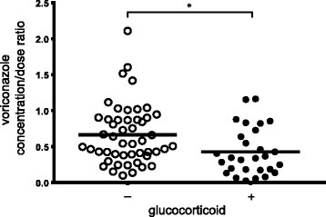 Comparison of mean voriconazole concentration/dose ratio. A scatter plot of voriconazole concentration/dose ratio from 77 samples for 63 patients without coadministration of glucocorticoid (n = 49) and with coadministration of glucocorticoid (n = 28). Solid line means mean