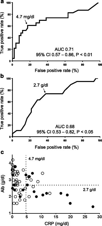 Receiver operating characteristic (ROC) curves for predicting risk of toxic voriconazole level on the basis of CRP (a) and Alb (b); relationships of toxic voriconazole level with CRP and Alb (c). The true-positive rate represents the proportion of true positives that are correctly classified as positive. The false-positive rate represents the proportion of true negatives that are incorrectly classified as positive. True-positive rate = true positives/(true positives + false negatives). False-positive rate = false positives/(false positives + true negatives). Closed circles represent patients with toxic voriconazole level and open circles represent patients without toxic voriconazole level. 95 % CI, 95 % confidence interval