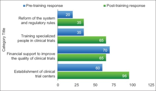Pretraining and posttraining response on improvement of clinical trials quality