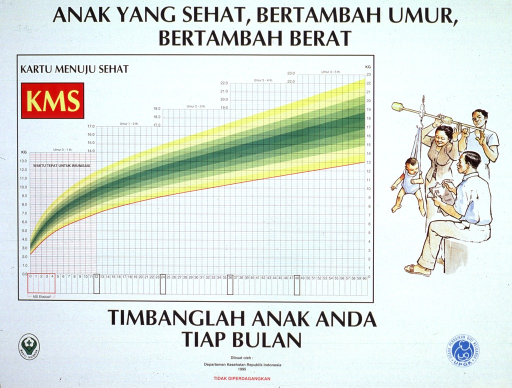 <p>White background with black lettering. Most of the poster is a table showing weight data for infants and children in different age groups. The weight information is presented as bands of green-yellow colors, illustrating the range of data for each age group. An illustration of a baby being weighed is to the right of the table. Text in the Indonesian language is above and below the chart. Two small logos are at the bottom of the poster.</p>