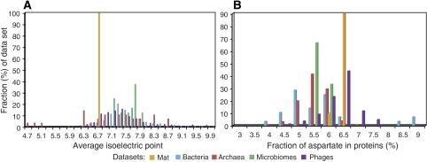 Average isoelectric point (A) and aspartate content (B) of all predicted proteins in the mat layer communities and reference bacteria, archaea, phages and microbiomes available through IMG/M (Markowitz et al, 2006). Genomic average was computed for each genome or microbiome, with 10 layers of the mat treated separately. These values were rounded up to the next (larger value) bin in increments of 0.2 and 0.5 in (A) and (B) respectively, and the distribution of the bins was plotted as a fraction of each data set.