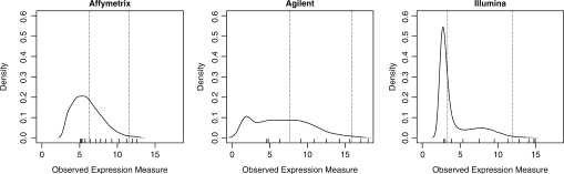 Empirical densities. These plots depict the empirical density of the average (across arrays) expression values for the background RNA. The tick marks on the x-axis show the average expression at each nominal concentration. The dotted lines represent the cut points for low, medium and high ALE values (defined in text).