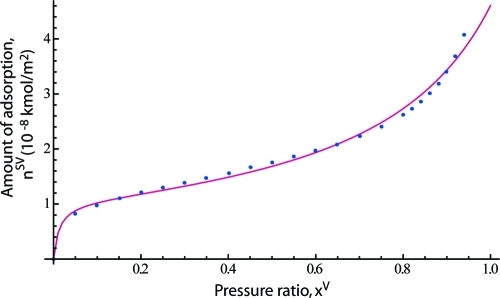 The measured amount of nitrogen adsorbed on α-alumina at 77 K is shown as solid dots.(11) The solid line was calculated using eq 2 and the values of the adsorption parameters listed in Table 1.