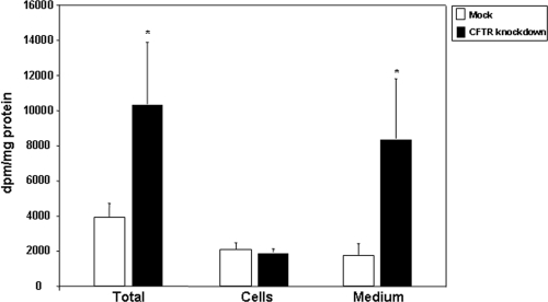 Total, cellular and medium free fatty acid (FFA) content of Caco-2/15 cells.Mock-infected and knockdown cells were differentiated for 12 days and incubated with [14C]-oleic acid for 24 h. Lipids of cell homogenates and medium were extracted with chloroform-methanol, isolated by TLC and the radioactivity incorporated into FFA fraction determined. Results were analyzed as dpm/mg of total protein but were reported as a proportion of mock-infected values representing 100%. Data represented means ± SEM of n = 3 independent experiments. *p<0.05 vs mock cells.