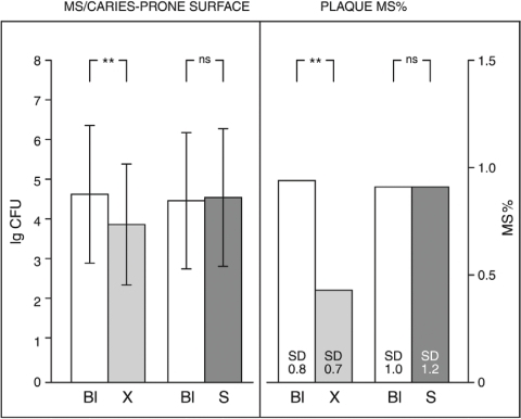 Counts of MS obtained from dental plaque present on caries-prone tooth surfaces, and plaque MS percentage figures calculated against total facultatives (mean±SD; n=10). MS were cultured on TYCSB agar. Bl=baseline, X=after use of xylitol gum, S=after use of sorbitol gum. **: P<.01; ns=not significant.