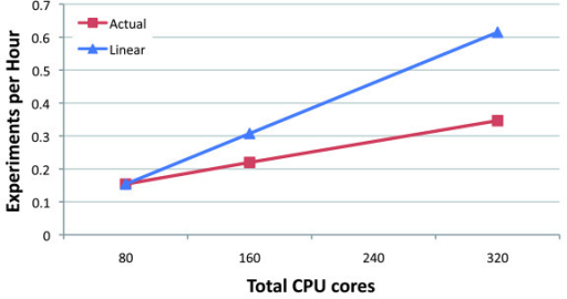 Number of worker CPU cores allocated from EC2 versus throughput measured in experiments per hour: that is, the reciprocal of the wall clock time required to conduct a whole-human experiment on the Wang et al. dataset [5]. The line labeled 'linear speedup' traces hypothetical linear speedup relative to the throughput for 80 CPU cores.
