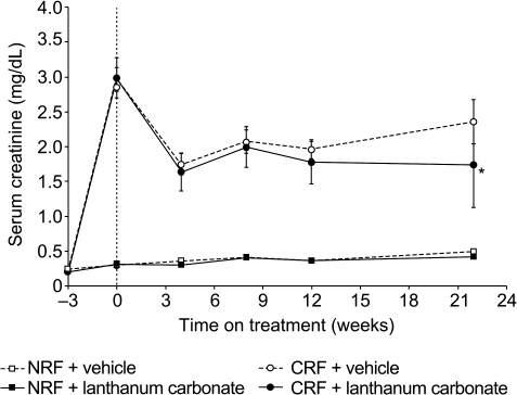 Changes in serum creatinine in rats with normal renal function or chronic renal failure during 22 weeks of treatment with vehicle or lanthanum carbonate. *P < 0.05 vs all other groups. Data are presented as mean ± standard error of the mean. NRF, normal renal function; CRF, chronic renal failure. Dashed vertical line indicates initiation of vehicle or lanthanum carbonate treatment.