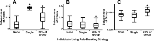 Effects of rule-breakers on intermediary-based networks.Individuals using rule-breaking strategy primarily affected (A) their own social position (H(2) = 213.18, p<0.0001), but also made an impact on the other aspects of the social system, affecting (B) the social position of others (H(2) = 6.79, p = 0.034) and (C) group organization (H(2) = 125.3, p<0.0001) as their frequency in a population increased. The boxes show medians, quartiles, minima and maxima. Results significantly different from a relevant uniform network with no rule-breaking behavior (p<0.05 in Dunn's multiple comparison test for comparing each group with control) are designated with *.