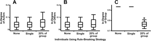 Effects of rule-breakers on popularity-based networks.Individuals using rule-breaking strategy did not significantly affect either (A) their own social position (H(2) = 2.99, p = 0.22) or (B) the social position of others (H(2) = 0.24, p = 0.89). However, as their presence in the population increased, the behavior of these individuals will start to make an impact, affecting (C) the overall group organization (H(2) = 284.55, p<0.0001) even though there is no concurrent measurable effect on the individual values. The boxes show medians, quartiles, minima and maxima. Results significantly different from a relevant uniform network with no rule-breaking behavior (p<0.05 in Dunn's multiple comparison test for comparing each group with control) are designated with *.