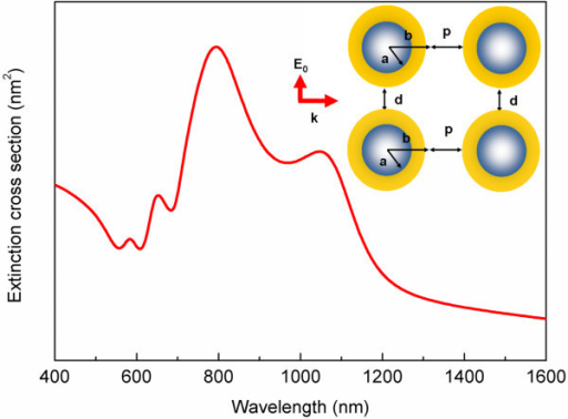 The extinction spectra of two silica-core gold-shell nanocylinder pairs with the gap width of 20 nm and pair-distance of 20 nm.