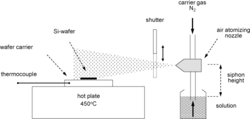 thesis on spray pyrolysis technique This thesis is focused on flame spray pyrolysis (fsp) technic for  nanosized  cathode materials and flame spray pyrolysis synthesis as a method for obtaining.