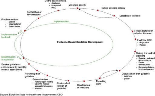 Overview of the developmental process in EBGD