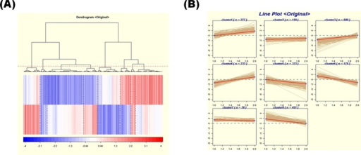 Clustering of gene expression patterns in Pkd2 mutant MEF cell lines. We performed clustering analysis microarray data between KO set ratio data and TG set ratio data using the graphical user interface (GUI) system. (A) Gene expression profiles of 2,306 probe sets distributed in a dendrogram. (B) Line plots of each cluster. KO set, ratio between KO MEF and KOWT MEF; TG set, ratio between TG MEF and TGWT MEF. MEFs, mouse embryo fibroblasts; KO, knockout (MEF); TG, transgenic (MEF); KOWT, knockout wild-type (MEF); TGWT, transgenic wild-type (MEF).