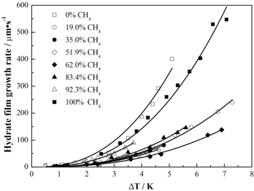 Variation of lateral growth rate of hydrate film with subcooling for different hydrate forming gases.Solid lines denote the results calculated from the correlation .