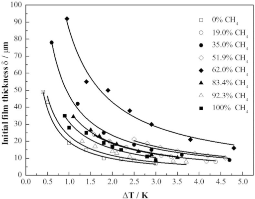 Initial hydrate film thickness measured for different degrees of subcooling and hydrate forming gases.Solid lines denote the results calculated from the correlation δ = k/ΔT.