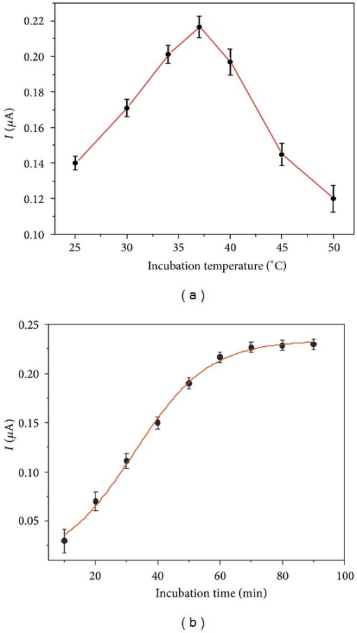 Effects of (a) incubation temperature and (b) incubation time on the stripping current response of Ag+ from immunoreaction labels. The concentration of E. coli O157:H7 was 500 cfu/mL.