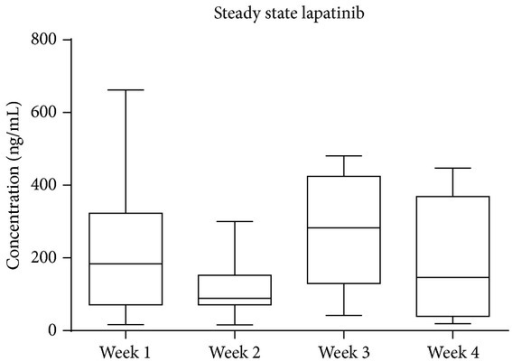 Circulating lapatinib measured weekly. Data shown is median with range, n = 12. Steady state lapatinib levels were determined by LC/MS/MS and remained similar across the four weeks of treatment (P > 0.05, one-way ANOVA).